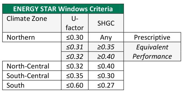 Kapitan the siding man home siding roofing windows for Window energy rating