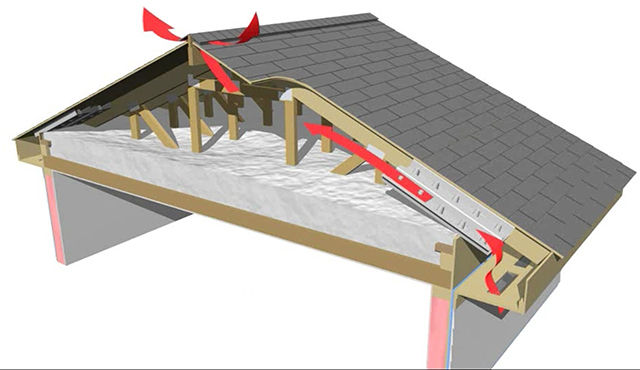 Soffit (intake) Ridge Vent (exhaust) Flow Diagram